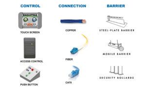 Barrier Controls